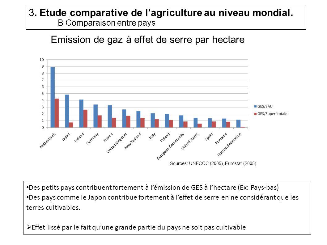 Emission de gaz à effet de serre par hectare Des petits pays contribuent fortement à lémission de GES à lhectare (Ex: Pays-bas) Des pays comme le Japon contribue fortement à leffet de serre en ne considérant que les terres cultivables.