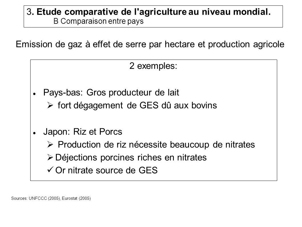 Emission de gaz à effet de serre par hectare et production agricole 2 exemples: Pays-bas: Gros producteur de lait fort dégagement de GES dû aux bovins Japon: Riz et Porcs Production de riz nécessite beaucoup de nitrates Déjections porcines riches en nitrates Or nitrate source de GES Sources: UNFCCC (2005), Eurostat (2005) 3.