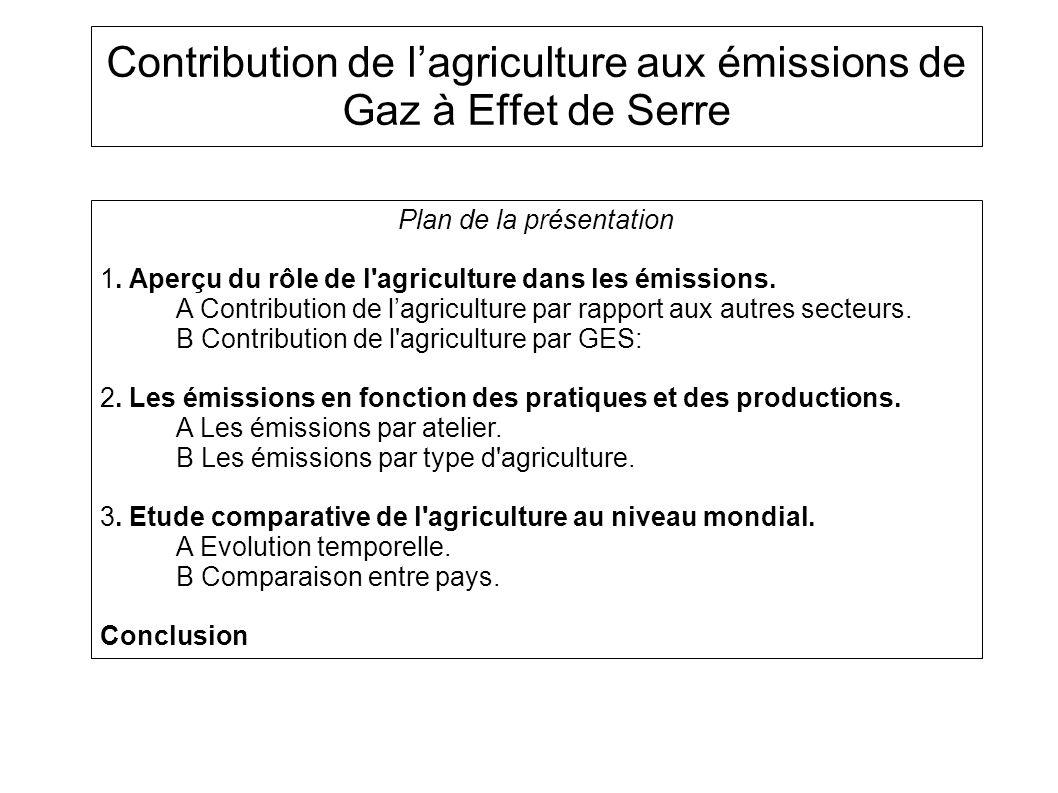 3 principaux gaz à effet de serre (GES) : Dioxyde de carbone CO 2, méthane CH 4 et protoxyde d azote N 2 O.