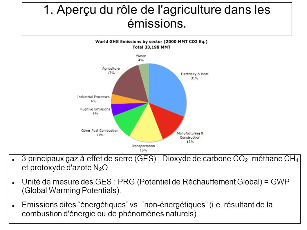 Conclusion Agriculture et GES Forte contribution pour CH4 et N2O, contribution faible mais significative pour le CO2.
