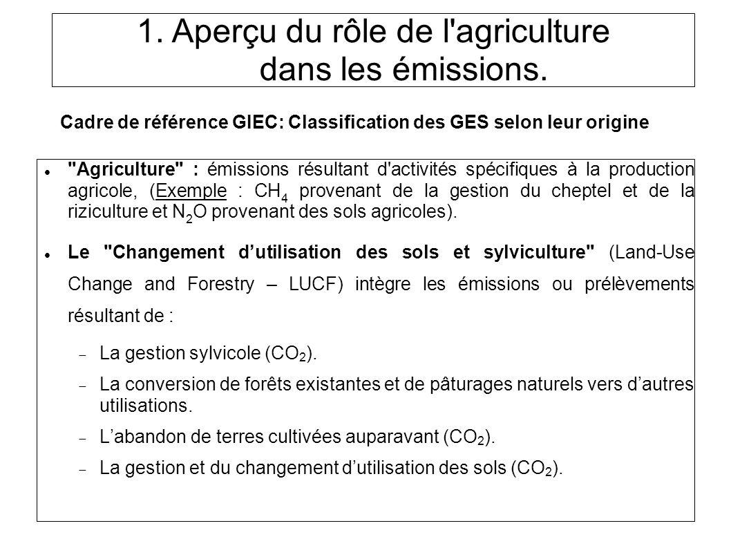 Cadre de référence GIEC: Classification des GES selon leur origine Agriculture : émissions résultant d activités spécifiques à la production agricole, (Exemple : CH 4 provenant de la gestion du cheptel et de la riziculture et N 2 O provenant des sols agricoles).