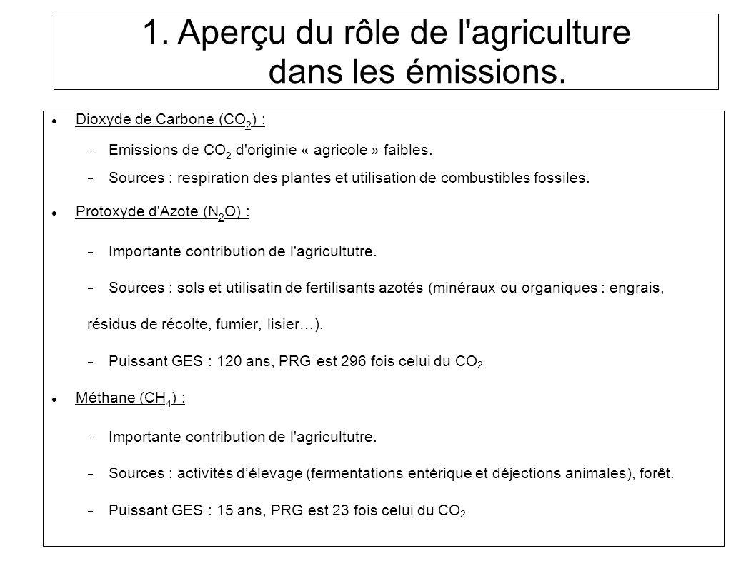 Dioxyde de Carbone (CO 2 ) : Emissions de CO 2 d originie « agricole » faibles.
