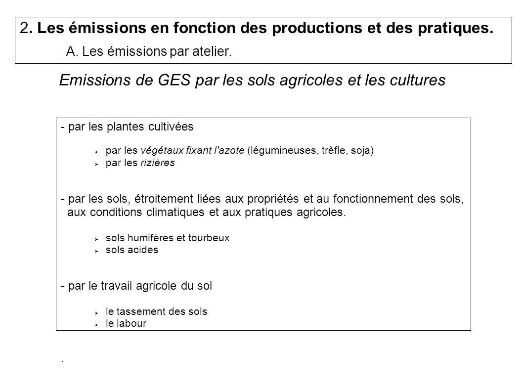 - par la fabrication et le transport des produits de synthèse : Produits phytosanitaires : 2,5 Tec pour une tonne de matière active Engrais azotés - par la fertilisation minérale Poids de N 2 O émis = 1.77% * (poids de lazote épandu) Les émissions de GES par les sols agricoles sont importantes (47 % des émissions agricoles françaises) mais on ne connaît pas bien les facteurs d émissions.
