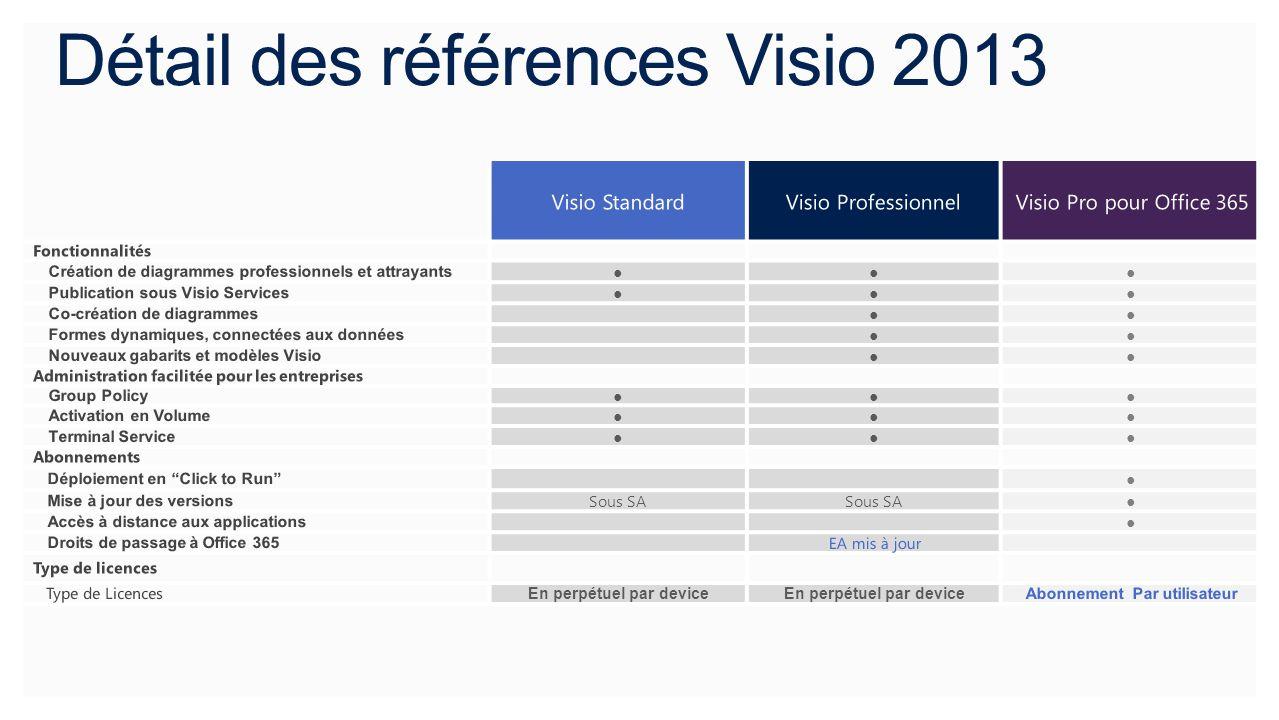 Fonctionnalités Création de diagrammes professionnels et attrayants Publication sous Visio Services Co-création de diagrammes Formes dynamiques, conne
