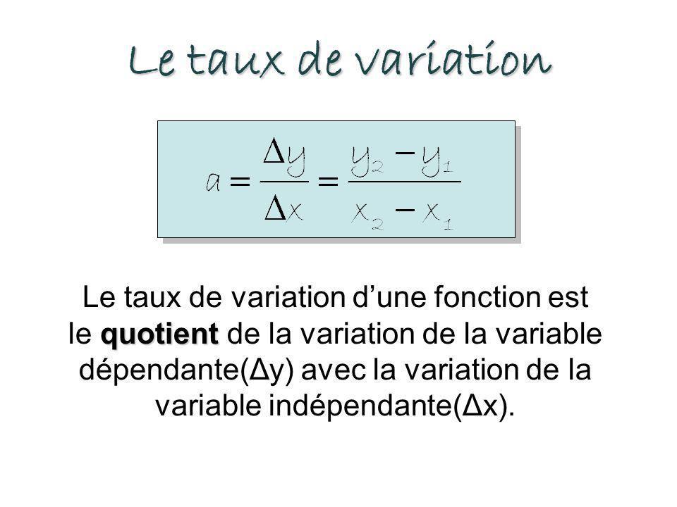 Le taux de variation quotient Le taux de variation dune fonction est le quotient de la variation de la variable dépendante(Δy) avec la variation de la variable indépendante(Δx).