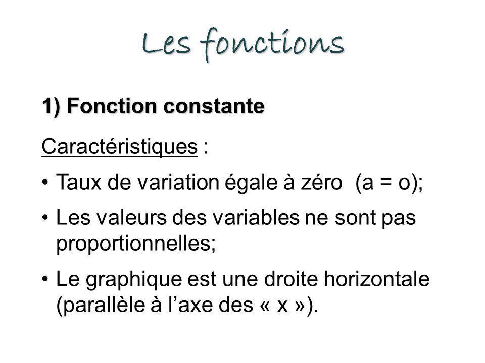 Les fonctions 1) Fonction constante Caractéristiques : Taux de variation égale à zéro (a = o); Les valeurs des variables ne sont pas proportionnelles; Le graphique est une droite horizontale (parallèle à laxe des « x »).