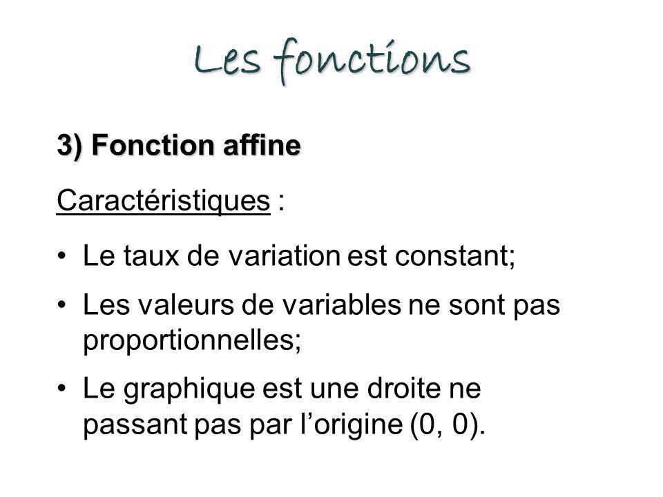 Les fonctions 3) Fonction affine Caractéristiques : Le taux de variation est constant; Les valeurs de variables ne sont pas proportionnelles; Le graphique est une droite ne passant pas par lorigine (0, 0).