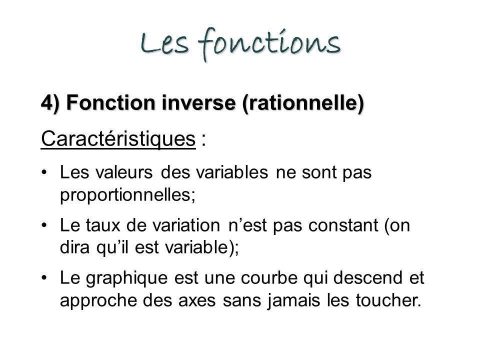 Les fonctions 4) Fonction inverse (rationnelle) Caractéristiques : Les valeurs des variables ne sont pas proportionnelles; Le taux de variation nest pas constant (on dira quil est variable); Le graphique est une courbe qui descend et approche des axes sans jamais les toucher.