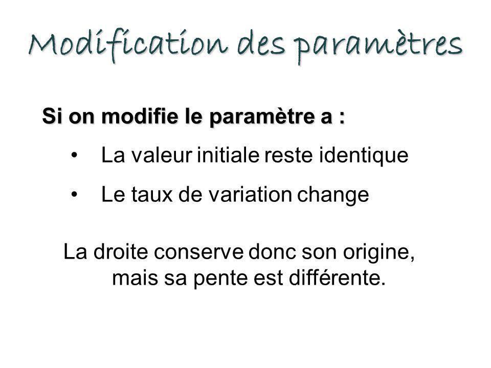 Modification des paramètres Si on modifie le paramètre a : La valeur initiale reste identique Le taux de variation change La droite conserve donc son origine, mais sa pente est différente.