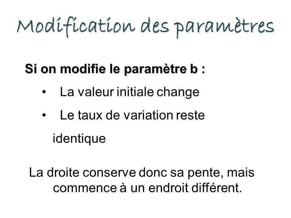 Modification des paramètres Si on modifie le paramètre b : La valeur initiale change Le taux de variation reste identique La droite conserve donc sa p