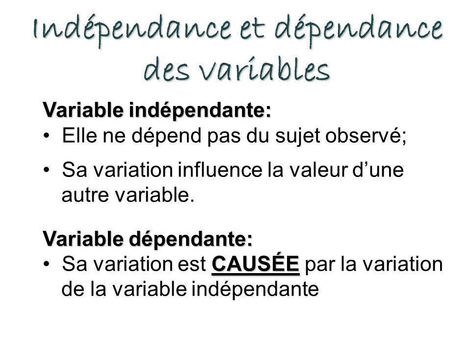 Indépendance et dépendance des variables Variable indépendante: Elle ne dépend pas du sujet observé; Sa variation influence la valeur dune autre variable.