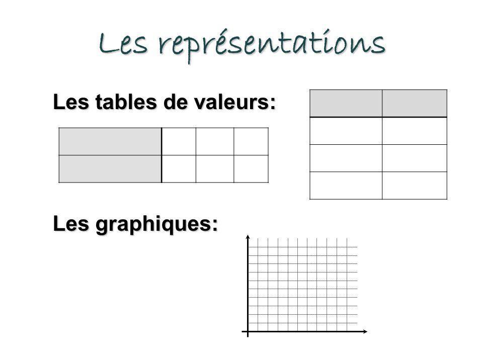 Les représentations Les tables de valeurs: Les graphiques: