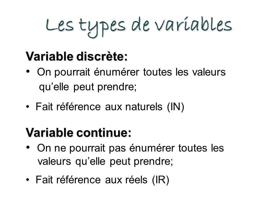 Les types de variables Variable discrète: On pourrait énumérer toutes les valeurs quelle peut prendre; Fait référence aux naturels (IN) Variable continue: On ne pourrait pas énumérer toutes les valeurs quelle peut prendre; Fait référence aux réels (IR)