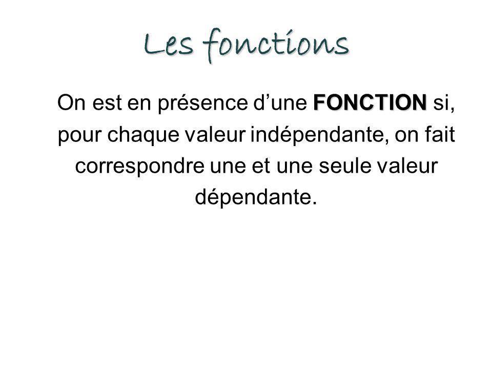 Les fonctions FONCTION On est en présence dune FONCTION si, pour chaque valeur indépendante, on fait correspondre une et une seule valeur dépendante.