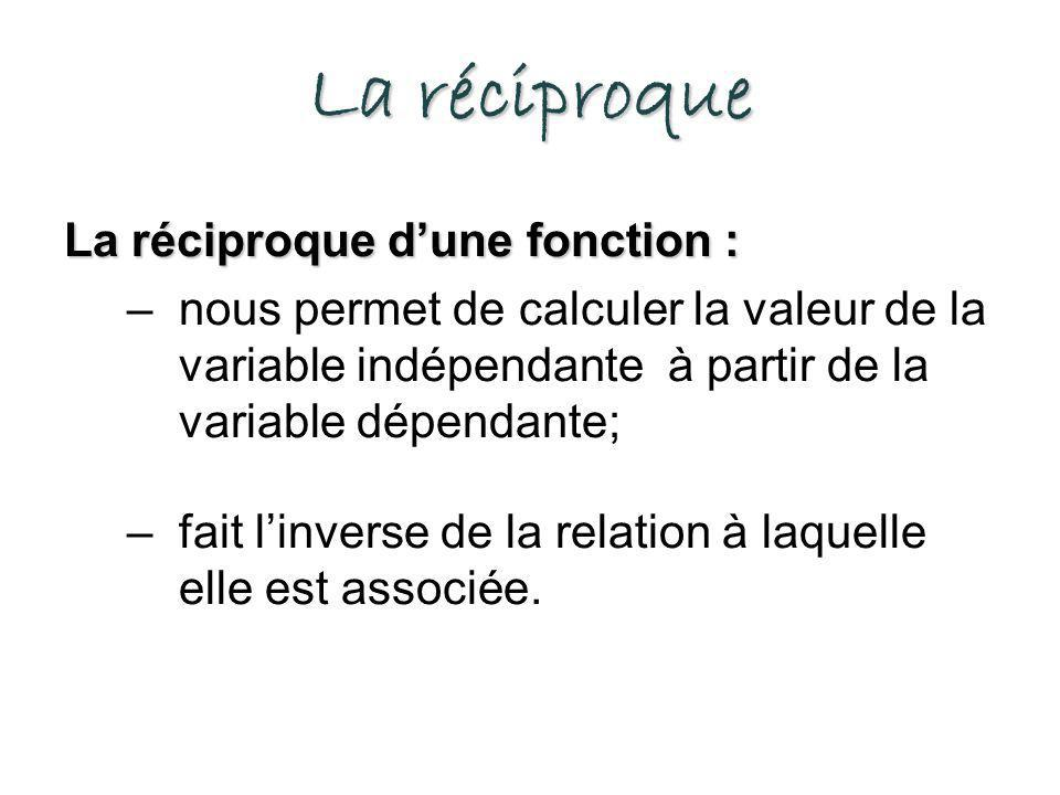 La réciproque La réciproque dune fonction : –nous permet de calculer la valeur de la variable indépendante à partir de la variable dépendante; –fait linverse de la relation à laquelle elle est associée.