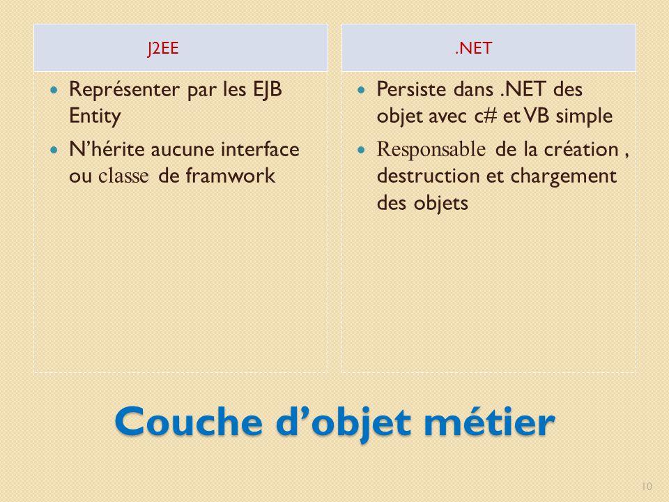 Couche dobjet métier J2EE.NET Représenter par les EJB Entity Nhérite aucune interface ou classe de framwork Persiste dans.NET des objet avec c# et VB simple Responsable de la création, destruction et chargement des objets 10