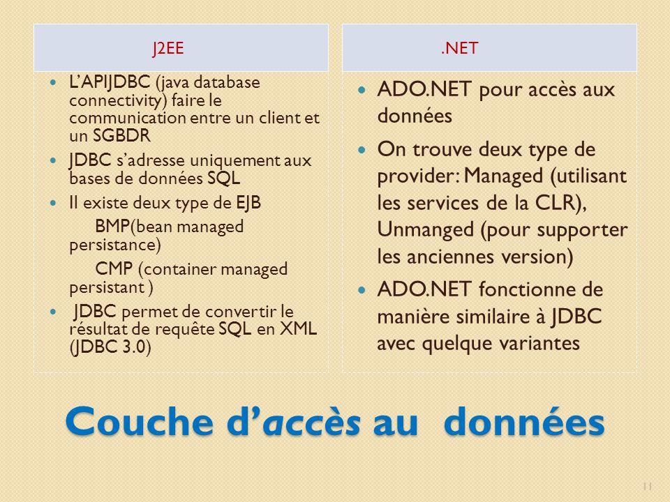 Couche daccès au données J2EE.NET LAPIJDBC (java database connectivity) faire le communication entre un client et un SGBDR JDBC sadresse uniquement au
