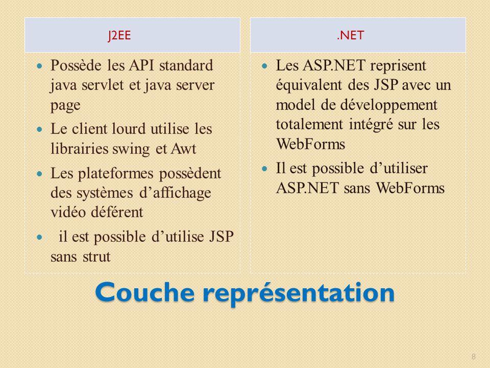 Couche représentation J2EE.NET Possède les API standard java servlet et java server page Le client lourd utilise les librairies swing et Awt Les plate