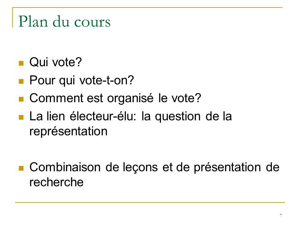 Plan du cours Qui vote. Pour qui vote-t-on. Comment est organisé le vote.