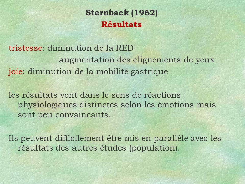 Sternback (1962) Résultats tristesse: diminution de la RED augmentation des clignements de yeux joie: diminution de la mobilité gastrique les résultats vont dans le sens de réactions physiologiques distinctes selon les émotions mais sont peu convaincants.