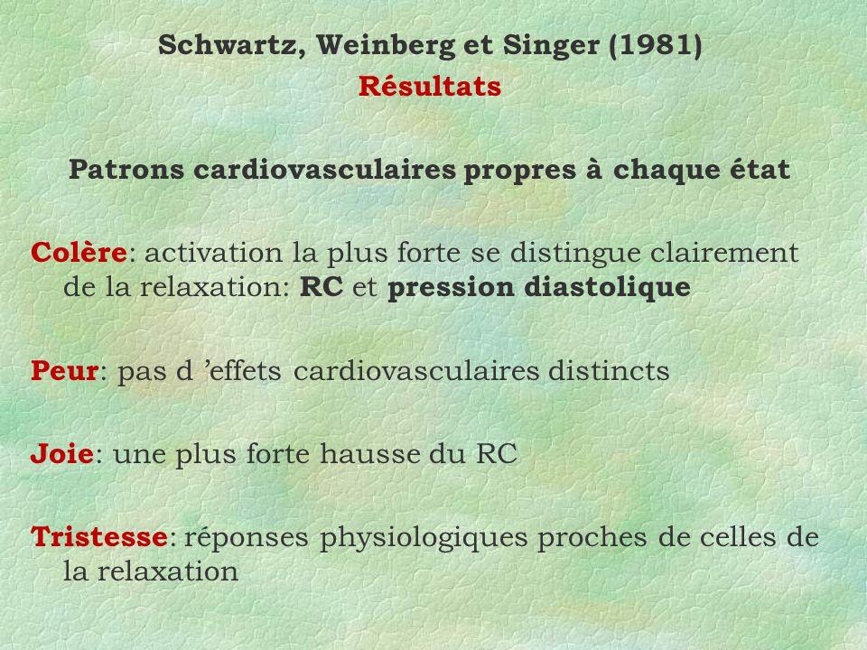 Schwartz, Weinberg et Singer (1981) Résultats Patrons cardiovasculaires propres à chaque état Colère : activation la plus forte se distingue clairement de la relaxation: RC et pression diastolique Peur : pas d effets cardiovasculaires distincts Joie : une plus forte hausse du RC Tristesse : réponses physiologiques proches de celles de la relaxation