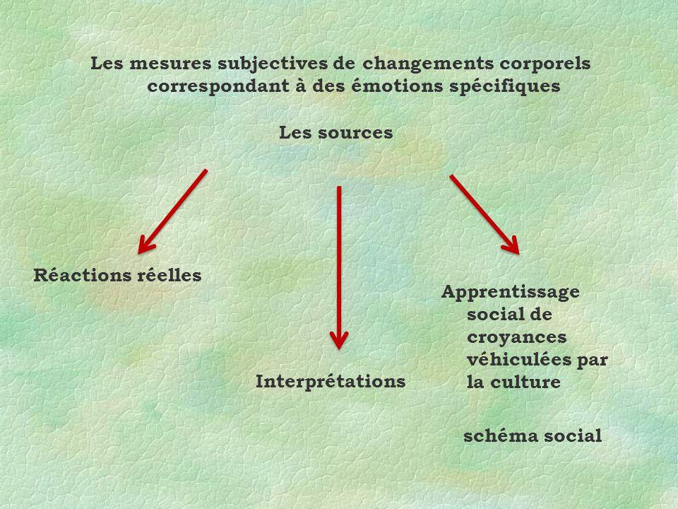 Les mesures subjectives de changements corporels correspondant à des émotions spécifiques Réactions réelles Interprétations Apprentissage social de croyances véhiculées par la culture schéma social Les sources