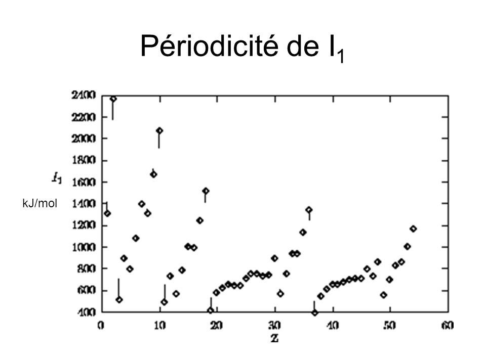 Périodicité de I 1 kJ/mol