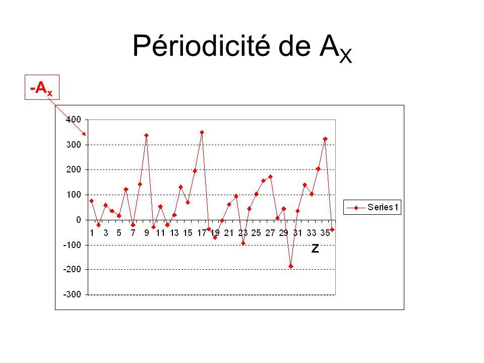 Périodicité de A X Z -A x
