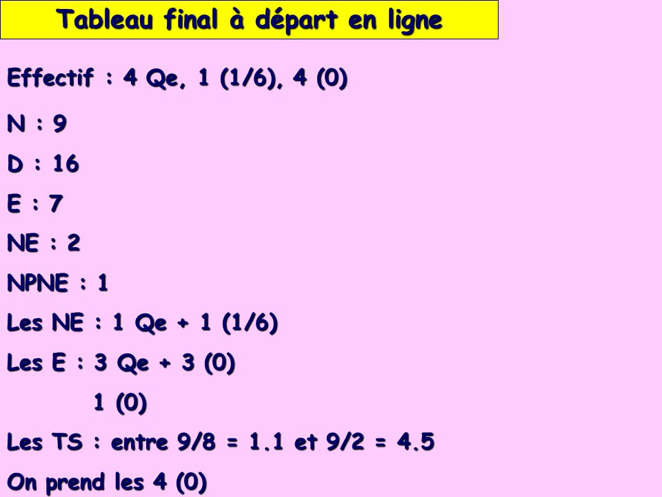 Tableau final à départ en ligne N : 9 D : 16 E : 7 NE : 2 NPNE : 1 Les NE : 1 Qe + 1 (1/6) Les E : 3 Qe + 3 (0) 1 (0) 1 (0) Les TS : entre 9/8 = 1.1 et 9/2 = 4.5 On prend les 4 (0) Effectif : 4 Qe, 1 (1/6), 4 (0)