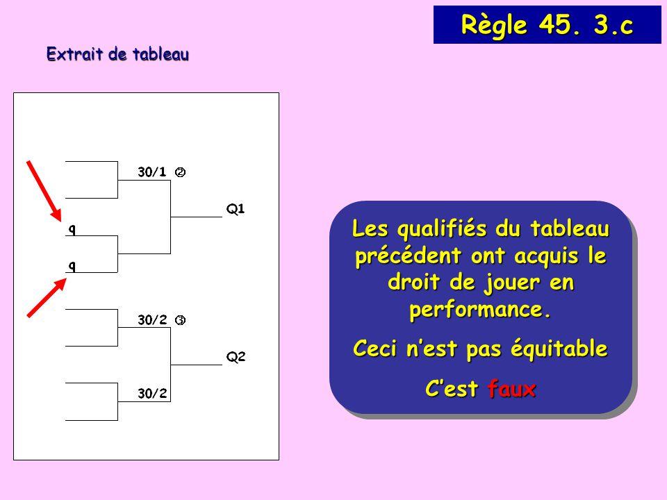 Les qualifiés du tableau précédent ont acquis le droit de jouer en performance.