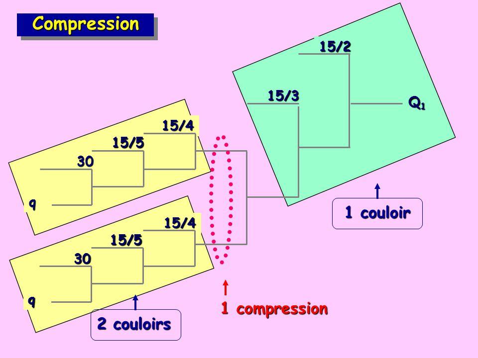 15/4 15/5 30 q CompressionCompression 15/4 15/5 30 q 15/2 15/3 Q1Q1Q1Q1 1 compression 2 couloirs 1 couloir