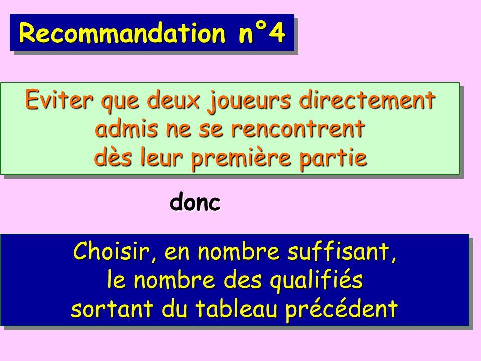 Recommandation n°4 Eviter que deux joueurs directement admis ne se rencontrent dès leur première partie Choisir, en nombre suffisant, le nombre des qualifiés sortant du tableau précédent donc
