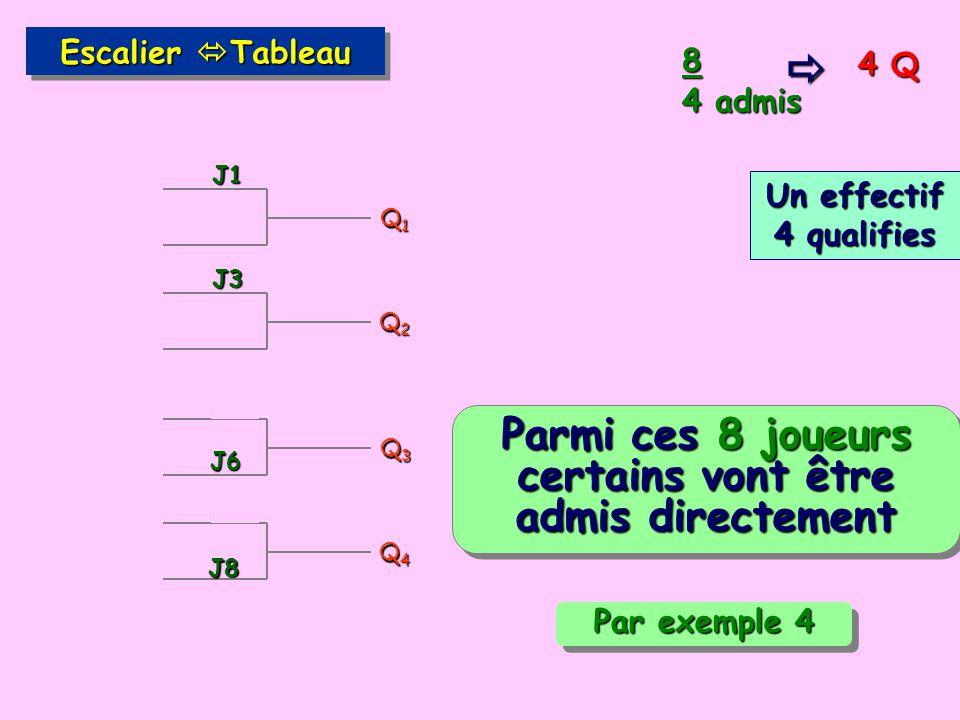 4 Q 8 4 admis Escalier Tableau Un effectif 4 qualifies Q1Q1Q1Q1 J1 J3 Q2Q2Q2Q2 Q3Q3Q3Q3 J8 Q4Q4Q4Q4 J5 Parmi ces 8 joueurs certains vont être admis directement J2 J4 J6 J7 Par exemple 4