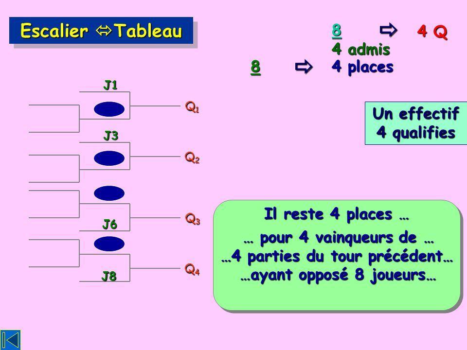 4 Q 8 4 places 8 Escalier Tableau Q1Q1Q1Q1 J1 J3 Q2Q2Q2Q2 Q3Q3Q3Q3 J8 Q4Q4Q4Q4 J6 4 admis Il reste 4 places … … pour 4 vainqueurs de … …4 parties du tour précédent… …ayant opposé 8 joueurs… Un effectif 4 qualifies