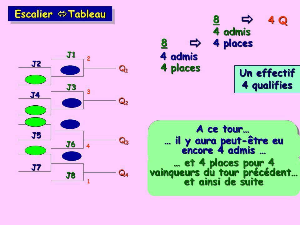 4 Q 8 4 places 8 Escalier Tableau Q1Q1Q1Q1 J1 J3 Q2Q2Q2Q2 Q3Q3Q3Q3 J8 Q4Q4Q4Q4 J5 A ce tour… J2 J4 J6 J7 4 admis … il y aura peut-être eu encore 4 admis … 4 admis 4 places … et 4 places pour 4 vainqueurs du tour précédent… et ainsi de suite 1 2 3 4 Un effectif 4 qualifies