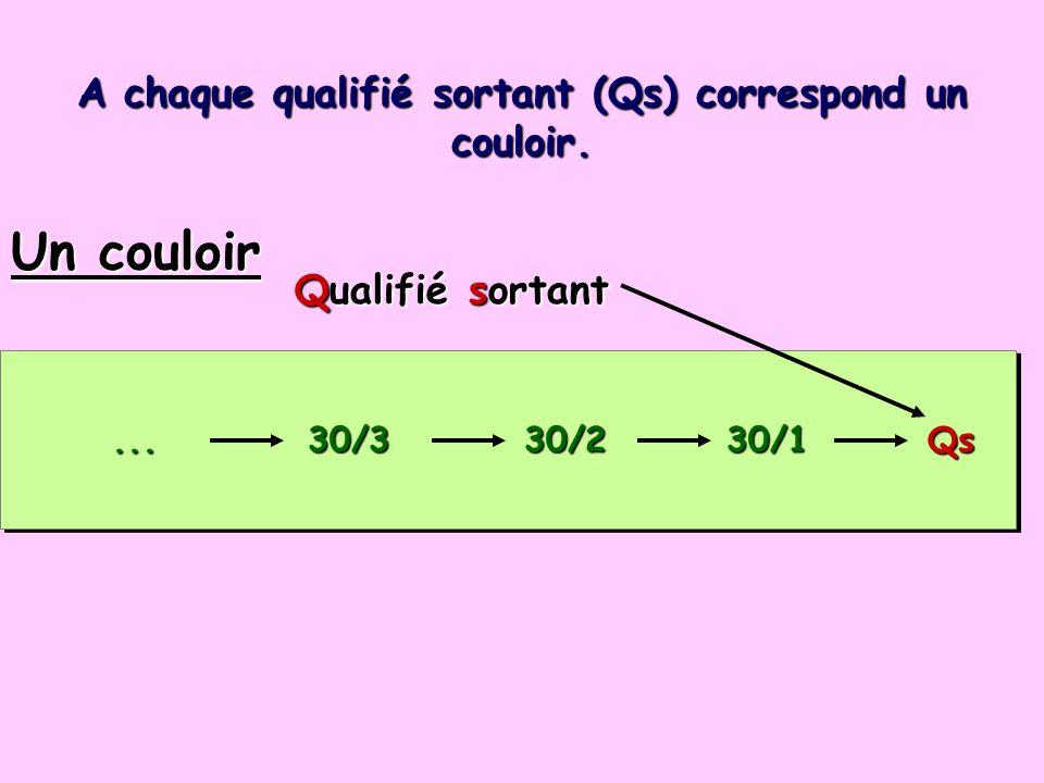 ... 30/3 30/2 30/1 Qs... 30/3 30/2 30/1 Qs Un couloir Qualifié sortant A chaque qualifié sortant (Qs) correspond un couloir.