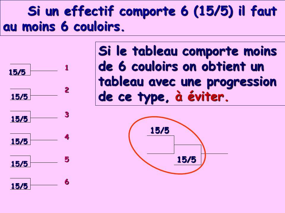 Si un effectif comporte 6 (15/5) il faut au moins 6 couloirs. Si un effectif comporte 6 (15/5) il faut au moins 6 couloirs. 15/5 15/5 15/5 15/5 15/5 1