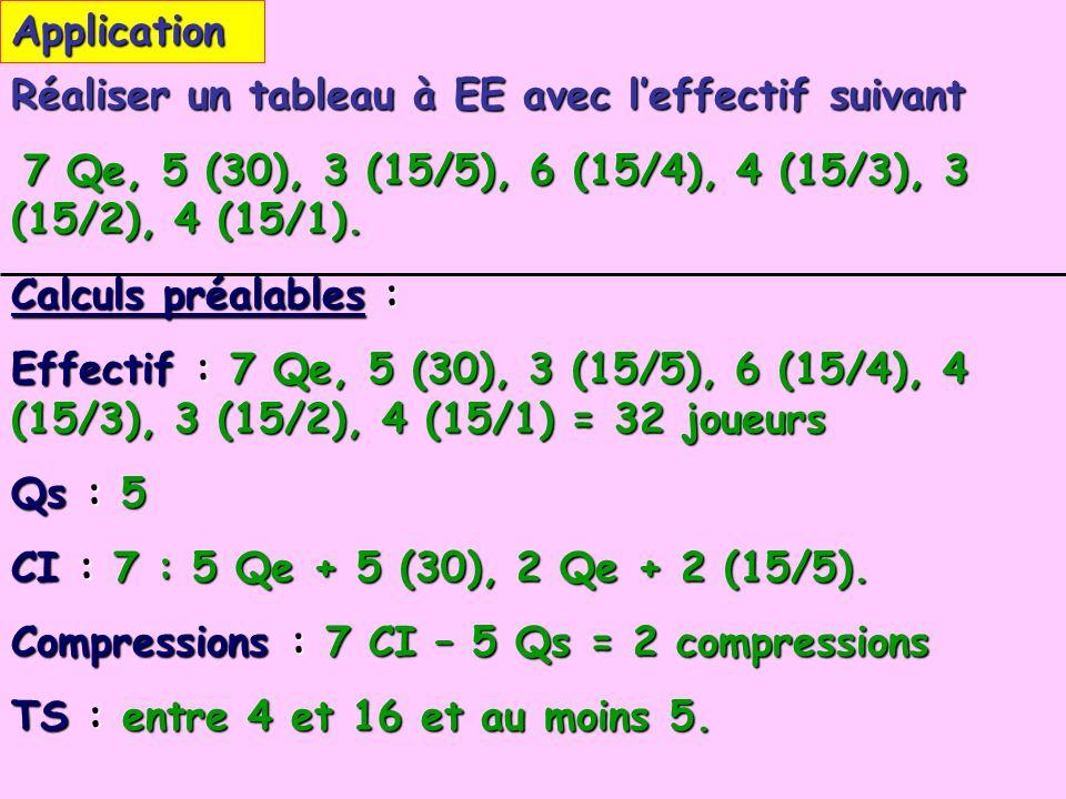 Application Réaliser un tableau à EE avec leffectif suivant 7 Qe, 5 (30), 3 (15/5), 6 (15/4), 4 (15/3), 3 (15/2), 4 (15/1). 7 Qe, 5 (30), 3 (15/5), 6