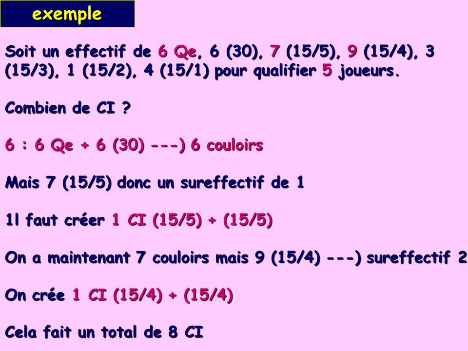 Soit un effectif de 6 Qe, 6 (30), 7 (15/5), 9 (15/4), 3 (15/3), 1 (15/2), 4 (15/1) pour qualifier 5 joueurs. Combien de CI ? 6 : 6 Qe + 6 (30) ---) 6