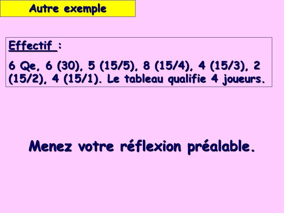 Effectif : 6 Qe, 6 (30), 5 (15/5), 8 (15/4), 4 (15/3), 2 (15/2), 4 (15/1).