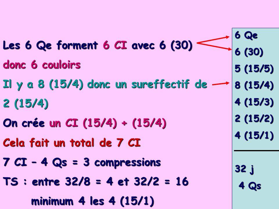 6 Qe 6 (30) 5 (15/5) 8 (15/4) 4 (15/3) 2 (15/2) 4 (15/1) 32 j 4 Qs 4 Qs Les 6 Qe forment 6 CI avec 6 (30) donc 6 couloirs Il y a 8 (15/4) donc un sureffectif de 2 (15/4) On crée un CI (15/4) + (15/4) Cela fait un total de 7 CI 7 CI – 4 Qs = 3 compressions TS : entre 32/8 = 4 et 32/2 = 16 minimum 4 les 4 (15/1)