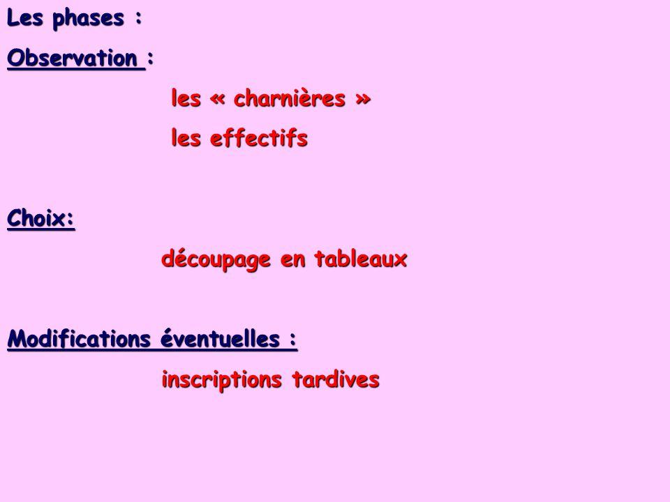 Les phases : Observation : les « charnières » les « charnières » les effectifs les effectifsChoix: découpage en tableaux découpage en tableaux Modific