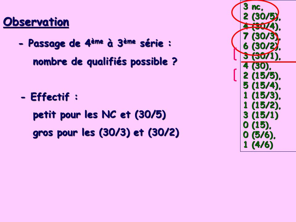 Observation - Passage de 4 ème à 3 ème série : - Passage de 4 ème à 3 ème série : nombre de qualifiés possible ? nombre de qualifiés possible ? - Effe