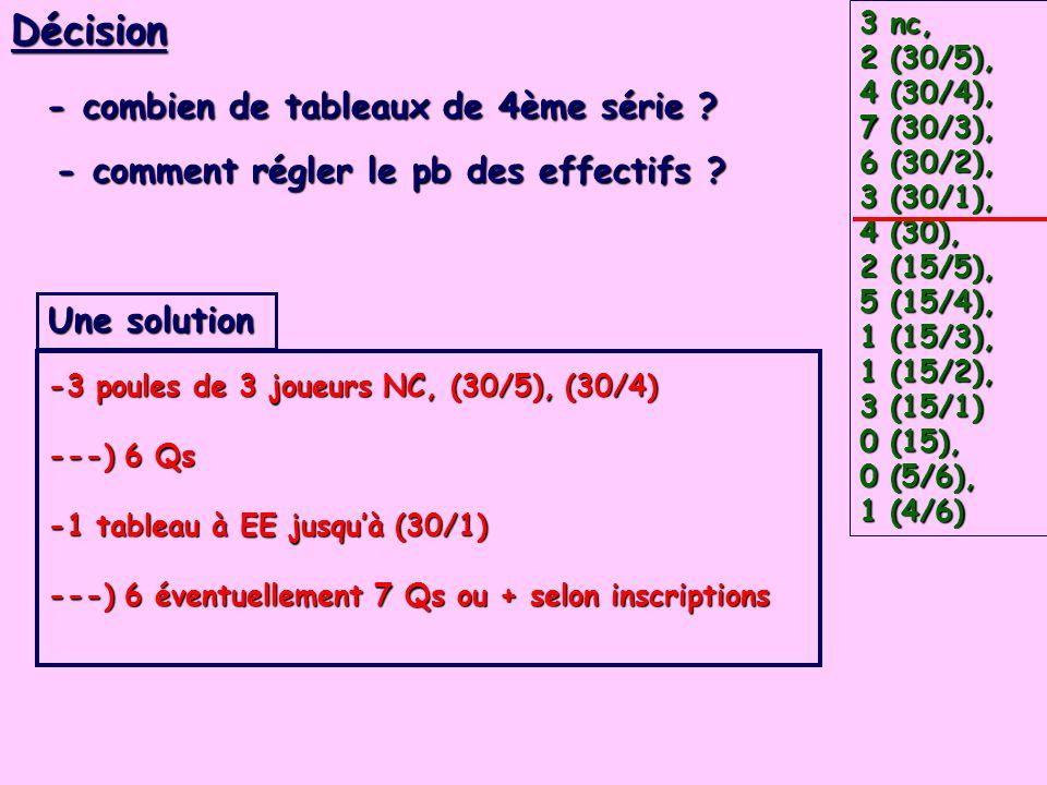 3 nc, 2 (30/5), 4 (30/4), 7 (30/3), 6 (30/2), 3 (30/1), 4 (30), 2 (15/5), 5 (15/4), 1 (15/3), 1 (15/2), 3 (15/1) 0 (15), 0 (5/6), 1 (4/6) Décision - combien de tableaux de 4ème série .