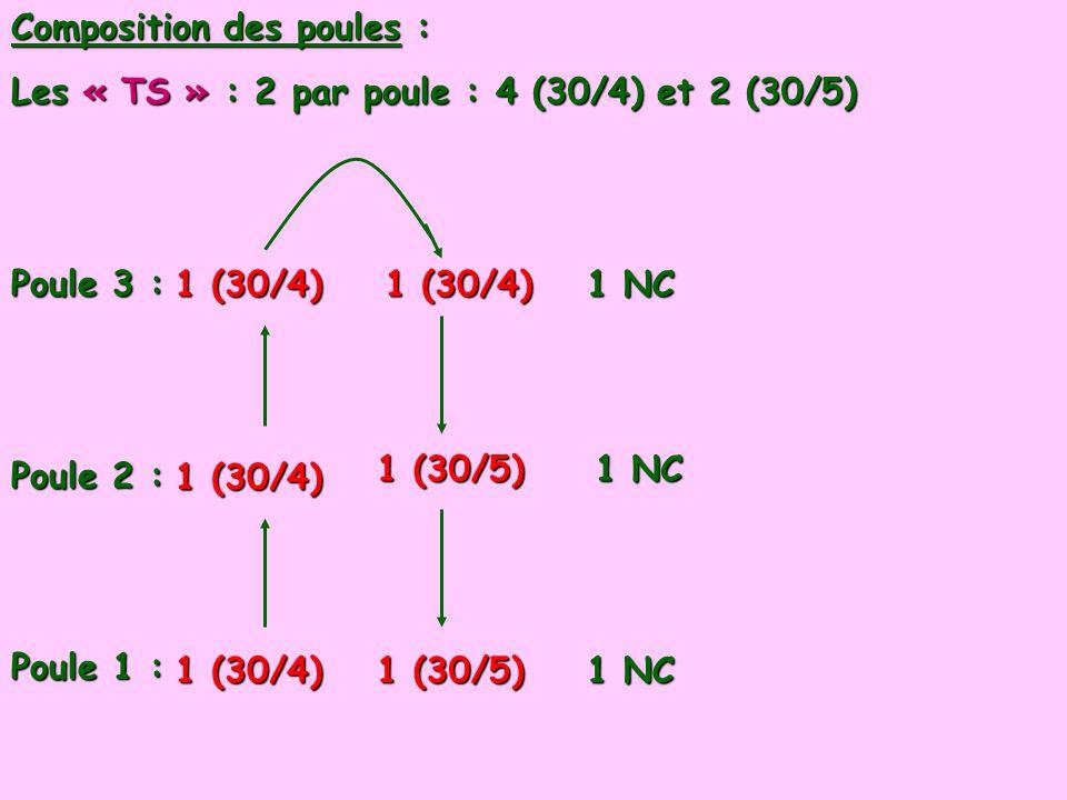 Composition des poules : Les « TS » : 2 par poule : 4 (30/4) et 2 (30/5) Poule 3 : Poule 2 : Poule 1 : 1 (30/4) 1 (30/5) 1 NC