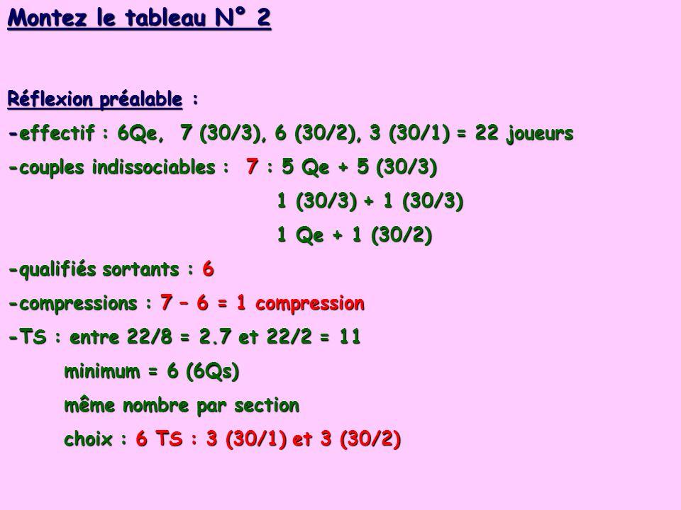 Montez le tableau N° 2 Réflexion préalable : -effectif : 6Qe, 7 (30/3), 6 (30/2), 3 (30/1) = 22 joueurs -couples indissociables : 7 : 5 Qe + 5 (30/3) 1 (30/3) + 1 (30/3) 1 (30/3) + 1 (30/3) 1 Qe + 1 (30/2) 1 Qe + 1 (30/2) -qualifiés sortants : 6 -compressions : 7 – 6 = 1 compression -TS : entre 22/8 = 2.7 et 22/2 = 11 minimum = 6 (6Qs) minimum = 6 (6Qs) même nombre par section même nombre par section choix : 6 TS : 3 (30/1) et 3 (30/2) choix : 6 TS : 3 (30/1) et 3 (30/2)