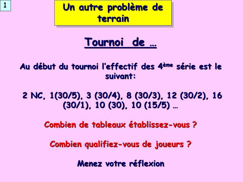 Un autre problème de terrain Tournoi de … Au début du tournoi leffectif des 4 ème série est le suivant: 2 NC, 1(30/5), 3 (30/4), 8 (30/3), 12 (30/2), 16 (30/1), 10 (30), 10 (15/5) … 2 NC, 1(30/5), 3 (30/4), 8 (30/3), 12 (30/2), 16 (30/1), 10 (30), 10 (15/5) … Combien de tableaux établissez-vous .