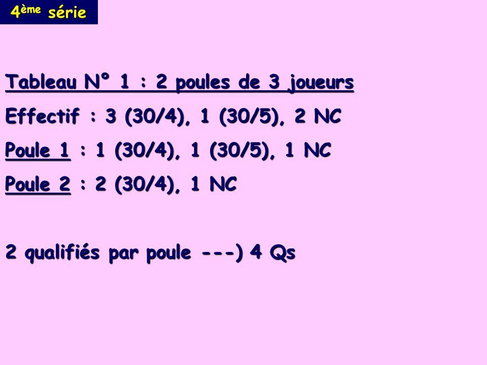 4 ème série Tableau N° 1 : 2 poules de 3 joueurs Effectif : 3 (30/4), 1 (30/5), 2 NC Poule 1 : 1 (30/4), 1 (30/5), 1 NC Poule 2 : 2 (30/4), 1 NC 2 qualifiés par poule ---) 4 Qs
