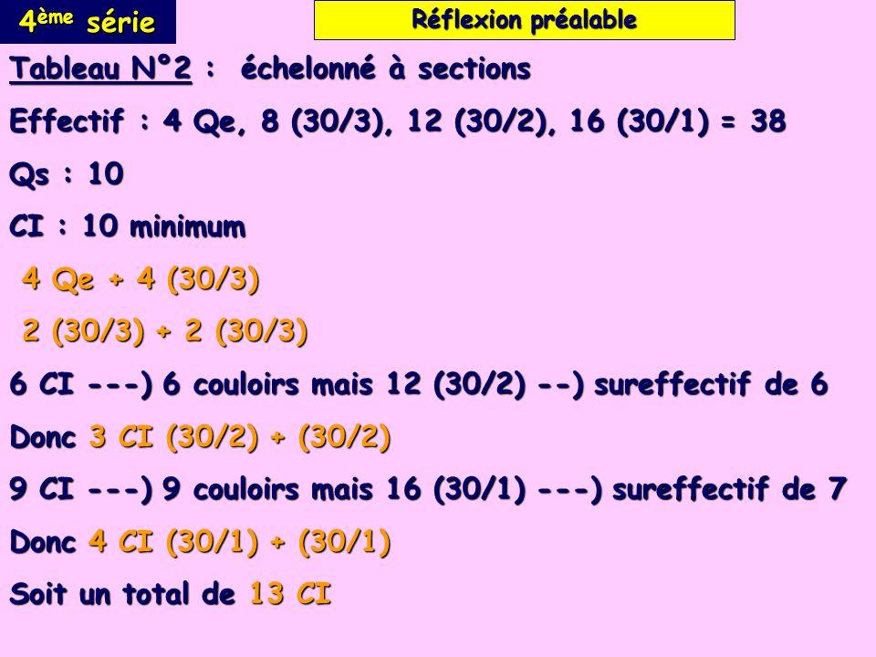 4 ème série Tableau N°2 : échelonné à sections Effectif : 4 Qe, 8 (30/3), 12 (30/2), 16 (30/1) = 38 Qs : 10 CI : 10 minimum 4 Qe + 4 (30/3) 4 Qe + 4 (30/3) 2 (30/3) + 2 (30/3) 2 (30/3) + 2 (30/3) 6 CI ---) 6 couloirs mais 12 (30/2) --) sureffectif de 6 Donc 3 CI (30/2) + (30/2) 9 CI ---) 9 couloirs mais 16 (30/1) ---) sureffectif de 7 Donc 4 CI (30/1) + (30/1) Soit un total de 13 CI Réflexion préalable