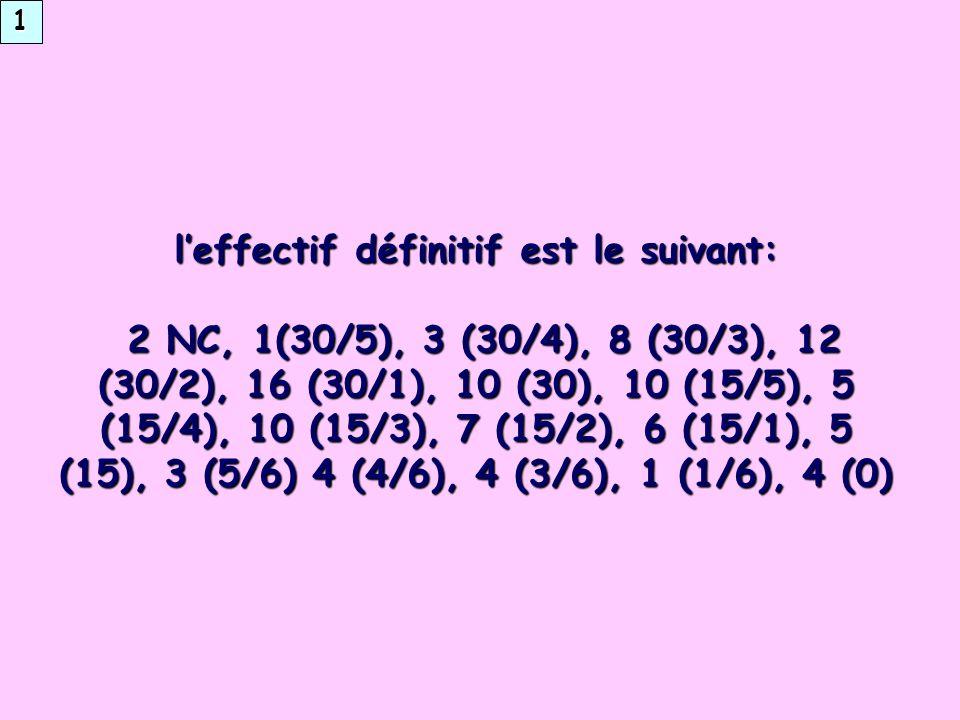 leffectif définitif est le suivant: 2 NC, 1(30/5), 3 (30/4), 8 (30/3), 12 (30/2), 16 (30/1), 10 (30), 10 (15/5), 5 (15/4), 10 (15/3), 7 (15/2), 6 (15/1), 5 (15), 3 (5/6) 4 (4/6), 4 (3/6), 1 (1/6), 4 (0) 2 NC, 1(30/5), 3 (30/4), 8 (30/3), 12 (30/2), 16 (30/1), 10 (30), 10 (15/5), 5 (15/4), 10 (15/3), 7 (15/2), 6 (15/1), 5 (15), 3 (5/6) 4 (4/6), 4 (3/6), 1 (1/6), 4 (0) 1